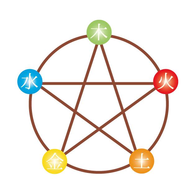 五行思想の図
