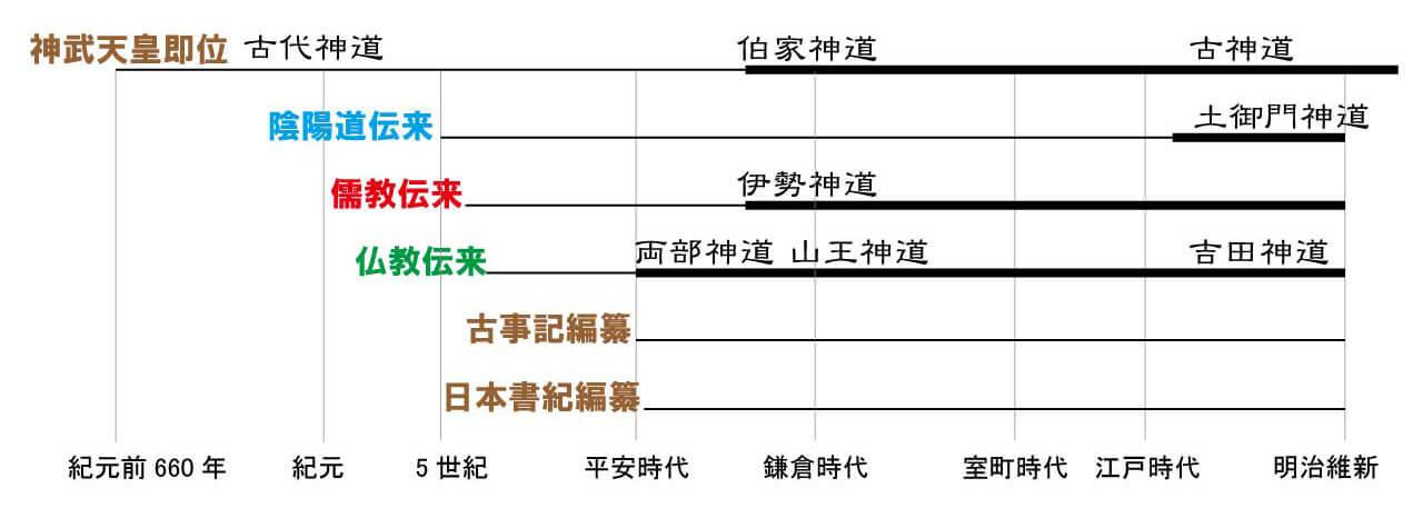 神道の変遷