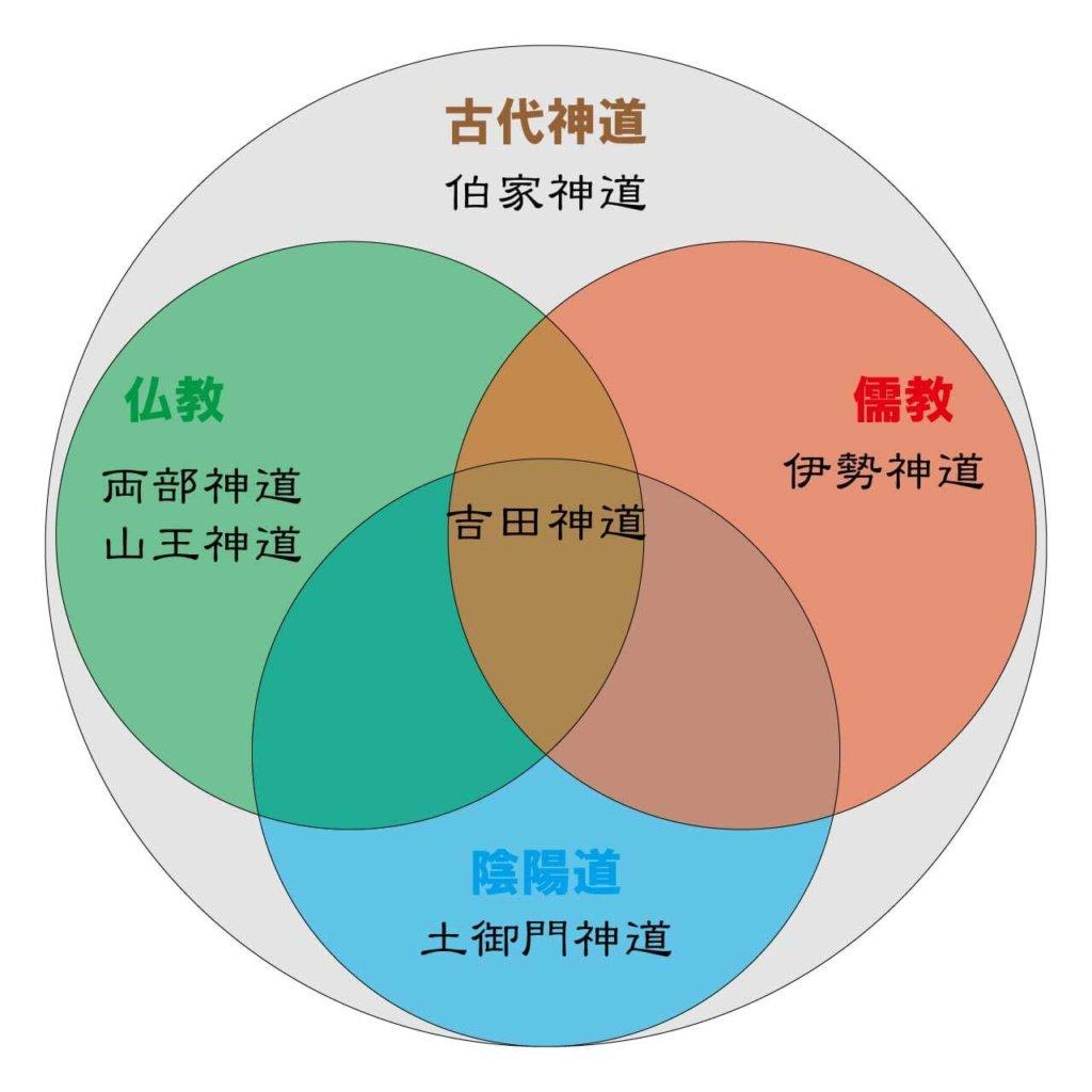 神道の流派
